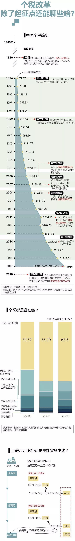 个税起征点拟提至每月5000元,月薪万元能省多少钱?